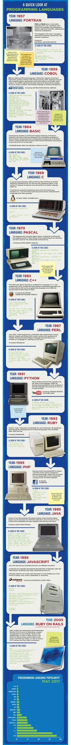 The History of Programming Languages [Infographic] – ReadWrite