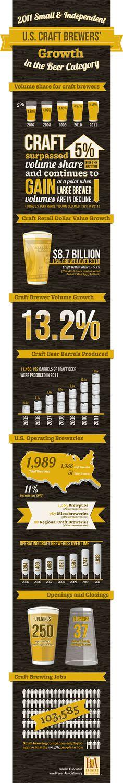 Brewers Association: Craft Brewing Volume Hops 13 Percent
