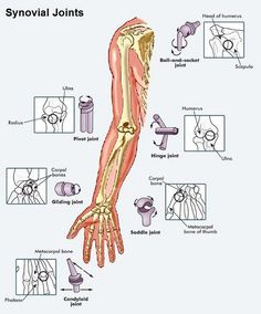 mechanical joint types - Google Search