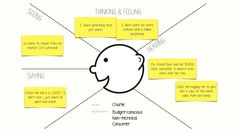 This article will teach you two popular design workshop techniques: empathy mapping and user journey mapping. Empathy mapping is a way to characterise your target users in order to make effective… Design Thinking Workshop, Ux User Experience, Customer Experience, Web Design, Tool Design, Design Process, Graphic Design, Stakeholder Mapping, Stakeholder Management
