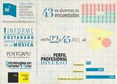 Infografía: Impacto del Postgrado en Gestión Empresarial de la Música UV
