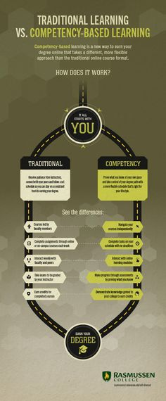Traditional Learning vs Competency-Based Learning Infographic