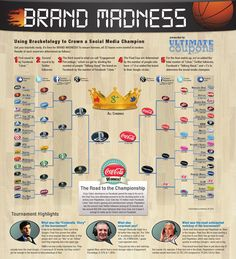 Brand Madness - Using Bracketology to Crown a Social Media Champion [Infographic] - Everybody Loves Coupons Social Media Company, Social Media Branding, Social Media Tips, Internet Marketing, Social Media Marketing, Digital Marketing, Marketing Ideas, About Facebook, Information Graphics