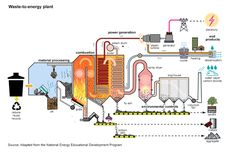 Waste to energy is the process of energy generation from the primary treatment of waste. Waste to energy produce electricity or heat directly by combustion. It also produces combustible fuel commodities such as methanol, methane, synthetic fuels or ethanol. Read More : https://www.alliedmarketresearch.com/waste-to-energy-market