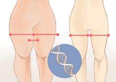 La volonté d'affiner rapidement les cuisses peut être atteinte non seulement par la #ChirurgieEsthetique mais également par la technique du Thigh Gap. En quoi consiste-t-elle ?