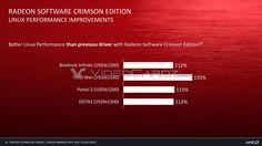 Driver de AMD mejora el rendimiento en SteamOs -Linux | AMD driver improves performance in SteamOs-Linux | #AMD #Driver #SteamOs