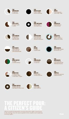 Infographic me gusta - Coffee styles