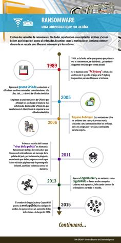 Historia del Ransomware #infografía