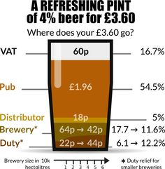 #infographic about the cost of a pint of #beer.