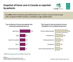 2.2 million (8%) Canadians reported that they rely on help or care at home to cope with a long-term health condition, a disability or age-related needs.