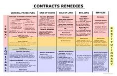 Contracts Remedies - Remedies Big Picture - Bar Exam Study Materials