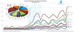 Evolución de Empresas Concursadas por Trimestre y CC.AA.   http://yfrog.com/3uhlqp