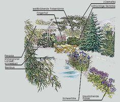 pin von m hoffmeier auf garden planning pinterest g rten. Black Bedroom Furniture Sets. Home Design Ideas
