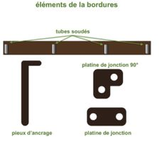 conception de la bordure acier corten
