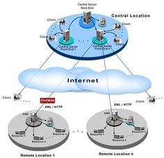 #Network #Management #System components assist with:  Network device discovery  Network device monitoring  Network performance analysis  Intelligent notifications  http://fltcase.com/managed-service-provider.php