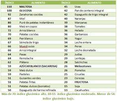 7 Ideas De Bajo Indice Glucemico Indice Glucemico Bajo Indice Glucemico Indice Glucémico Alimentos