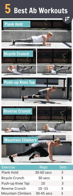 5 Best Ab Workouts to Lose Your Belly Fat Fast- This fat scorching plan was designed specifically to tackle you stubborn belly fat. Do this workout for 15 minutes a day for 3-4 days a week to uncover your abs.: