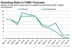 Fed officials don't see as many risks as they did.