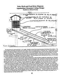 A very effective design for a solar dehydrator