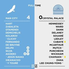 Decisive win means Arsenal need to win tomorrow!  #mcfc #Manchester #palace #Eagles
