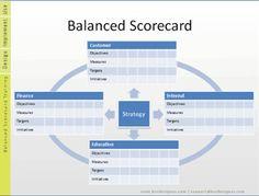 Balanced Scorecard Template with initiatives