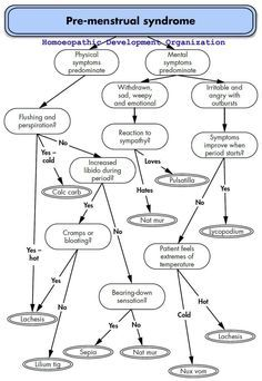 Homeopathy FlowChart for Premenstrual Syndrome PMS
