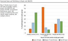 Data showing how #MyalgicEncephalomyelitis/#ChronicFatigueSyndrome greatly affects people's ability to work or study. From Functional Status & Well-Being in People with ME/CFS by @mecfsbiobank https://link.springer.com/article/10.1007%2Fs41669-018-0071-6 …