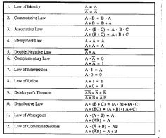 Boolean Laws Of Logic In Critical Thinking - image 2