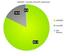 80 percent market share graph