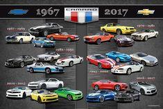 Chevrolet Camaro Generation 50th Anniversary Poster