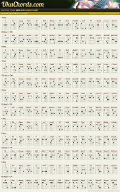 Ukulele Chord Chart T
