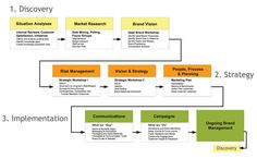 branding process example by Marketing Partners