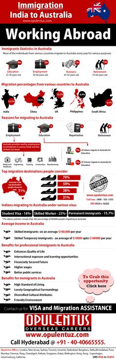 Australia is one of the advanced economies of the world. The country offers quality education and large number of employment opportunities. Immigration to Australia can be done in many ways like work, study, visit, settle etc. All these ways have different categories under them, designed as per nature and requirements of a visa. Amongst all these categories the Skilled Migration Policy is the most famous and lucrative one and allows skilled professionals and workers to migrate to Australia.