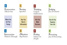 Myers Briggs Type Indicator simplified chart - how I love the study of personality types!