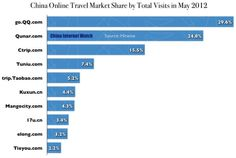 go.qq.com, part of Tencent, is the most visited online travel website in May 2012    Read more: http://www.chinainternetwatch.com/1468/tencent-owns-the-most-visited-online-travel-website/