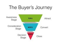 A Buyer's Journey | Awareness Stage Content