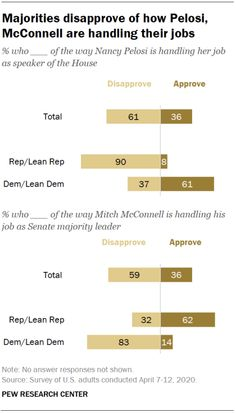 Majorities disapprove of how Pelosi, McConnell are handling their jobs, April 2020  Source: Pew Research Center