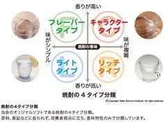 4type shochu