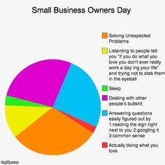 Small Business Owners Day | Actually doing what you love, Answering questions easily figured out by 1:reading the sign right next to you 2:g | Generated image from funny,pie charts generated with the Imgflip Pie Chart Maker Donut Chart, Funny Pie Charts, Chart Maker, Accessories Shop, Personality, This Or That Questions