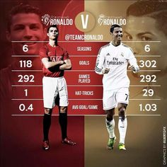 Futbol de Locura: La diferencia de Ronaldo en su paso por Manchester United y Real Madrid