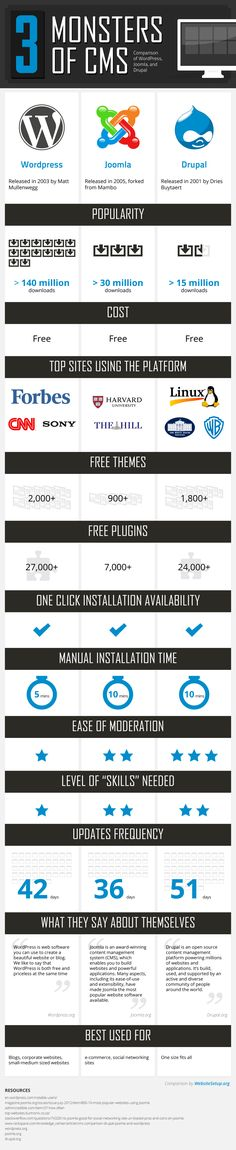 Here's a visual infographic that is comparing 3 of the most popular CMS platforms on the  earth - WordPress, Joomla and Drupal.