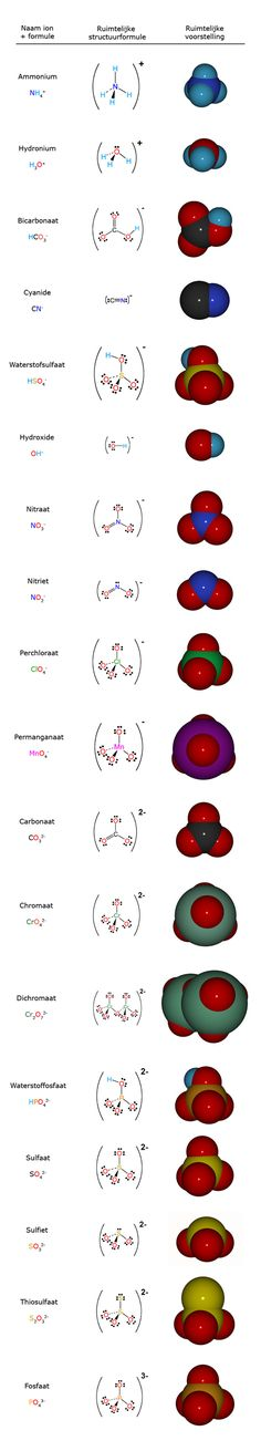 Polyatomic Ions (in a different language, but thankfully, science is universal!)