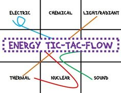 Ef C D C F A C Energy Transformation Ki ic Energy on energy transformation diagrams examples