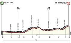 Tappa 10 - Giro d'Italia 2017 Cronometro Foligno-Montefalco Km Chart