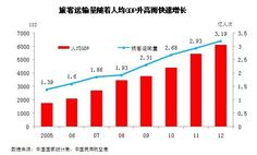 (12) 2 years later, Xiao transferred to business develop department. At there, he got to know that Chinese economy grew up fast in the first decade of 21st century, and people who prefer to travel by plane kept increasing year by year. Passengers  transportation amount got over 231 millions* times in 2009. *Source:National Bureau of Statistics of the People's Republic of China