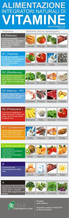 Vitamins contained in food - Infographics- Vitamine contenute negli alimenti – Infografica Useful vitamins and foods - Healthy Habits, Healthy Tips, How To Stay Healthy, Healthy Eating, Healthy Food, Wellness Fitness, Health And Wellness, Health Fitness, In Natura