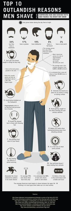 Infographic - Top 10 Outlandish Reasons Men Shave: