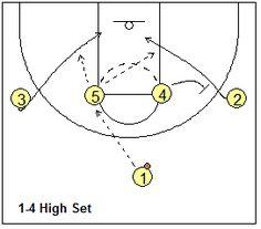 1-4 High Stack Offense - Coach's Clipboard #Basketball Coaching