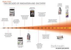 Our products have helped to support your passion for over two decades. See how it all unfolded, starting with the recovery window and the effect of a 4:1 carb-protein ratio on muscle recovery #Protein #ProvenScience #WePowerYourPassion Find out more at www.pacifichealthlabs.com.