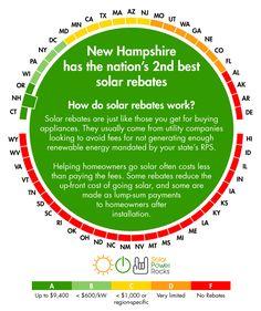 New Hampshire's Solar Rebates grade